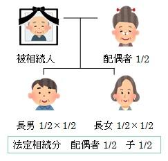 家系図 - 相続税の計算方法