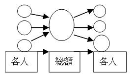 計算ステップ - 相続税の計算方法