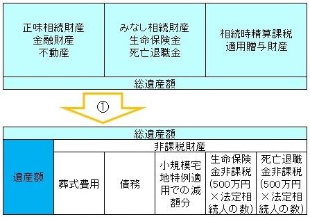 計算過程図 ステップ1・2 - 相続税の計算方法
