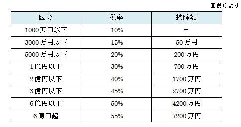 相続税速算表 - 相続税の計算方法