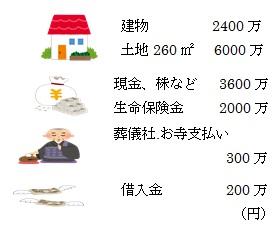 財産 - 相続税の計算方法