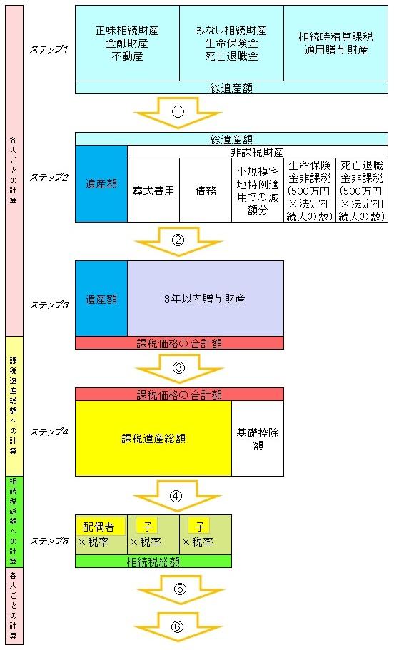 計算過程図 - 相続税の計算方法