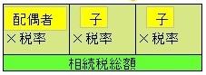 計算過程図 ステップ5 - 相続税の計算方法