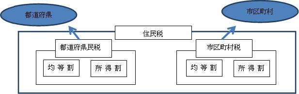 都道府県民税・市区町村民税 - 住民税の計算方法