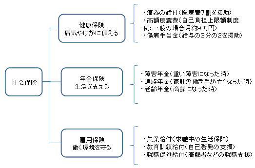 会社員の社会保険制度 - 社会保険の仕組みと役割